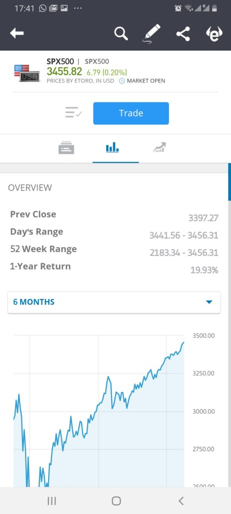 eToro research - best app for stock market