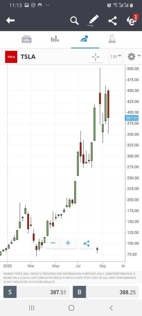 Tesla - Best Long Term Stock to Buy