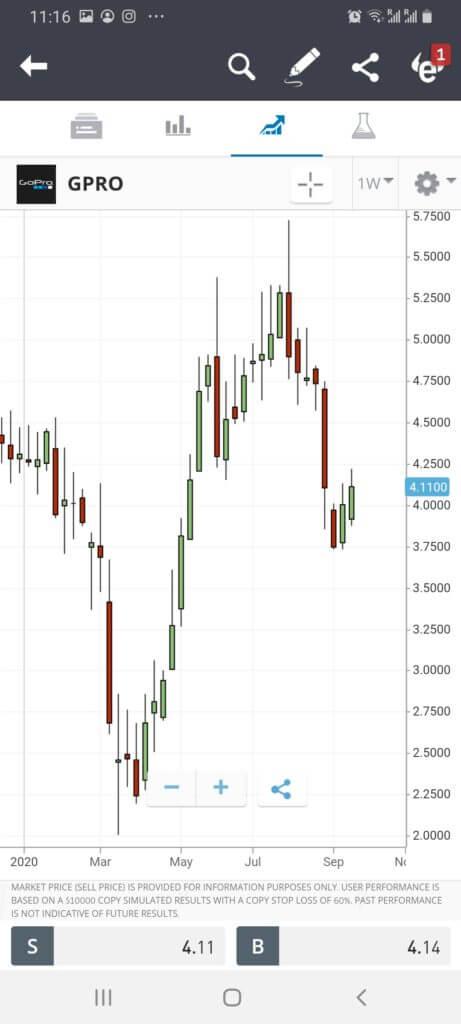 Buy GoPro penny stocks