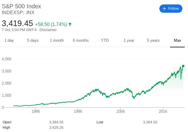 S&P 500 price history