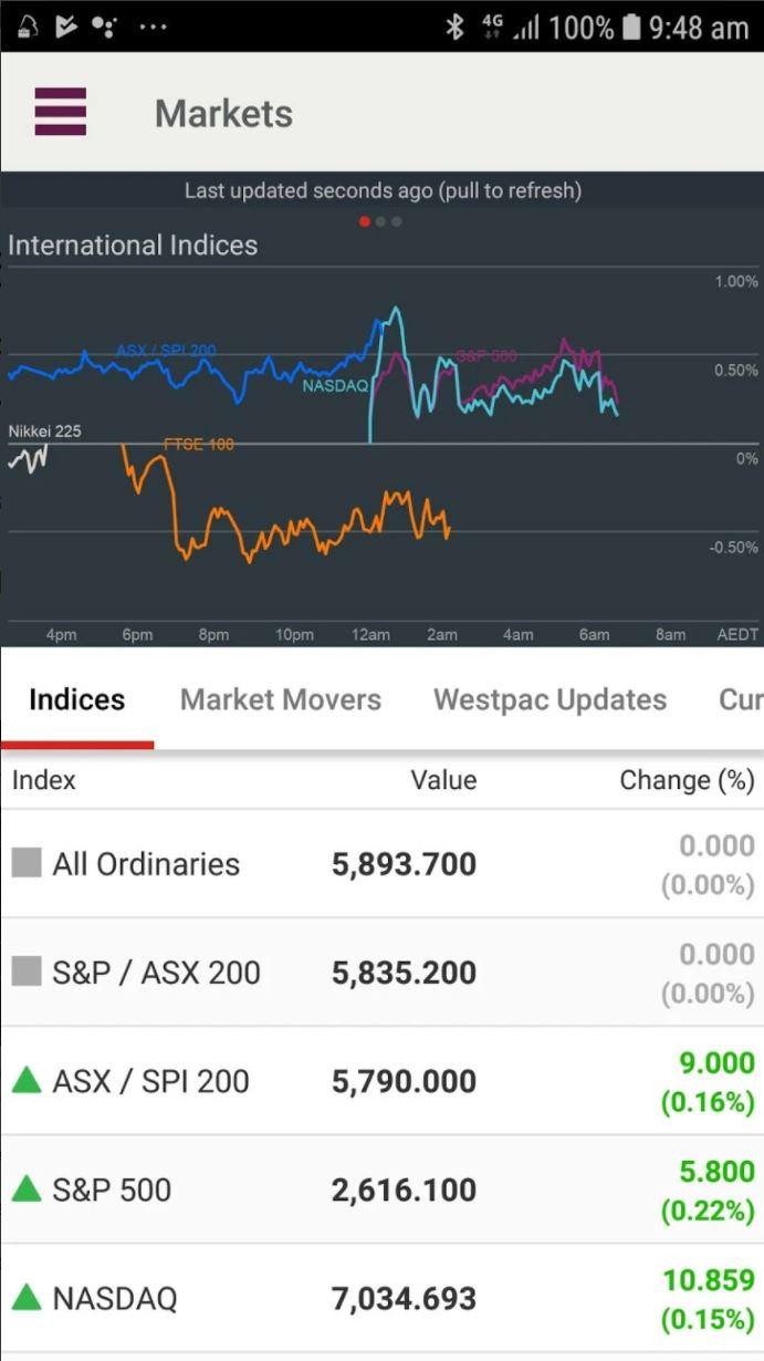 Westpac Stock App - International Markets