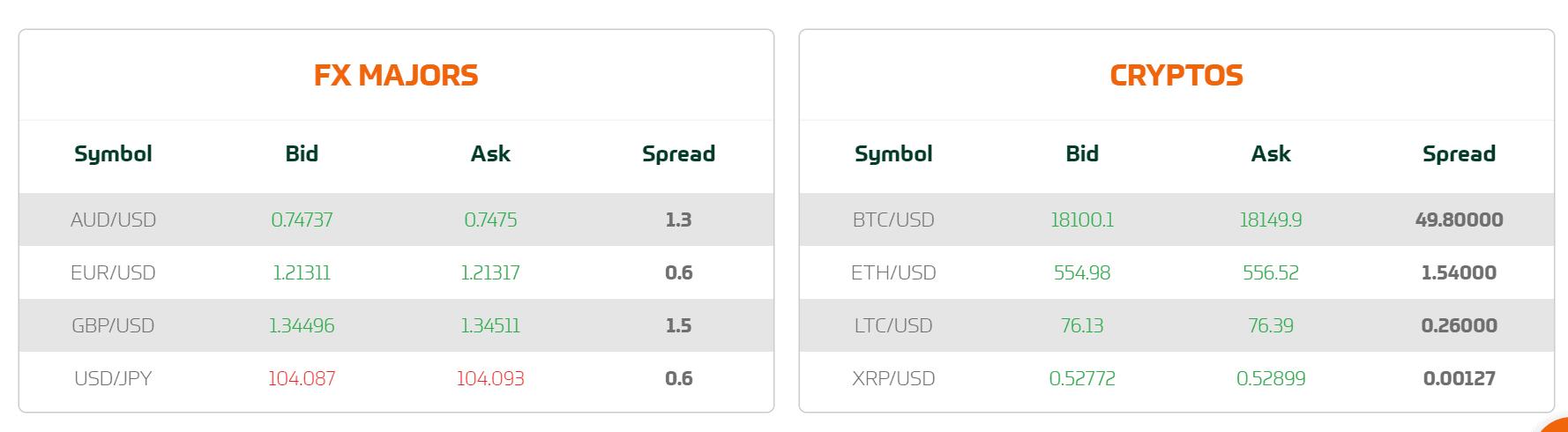 cedarfx spreads