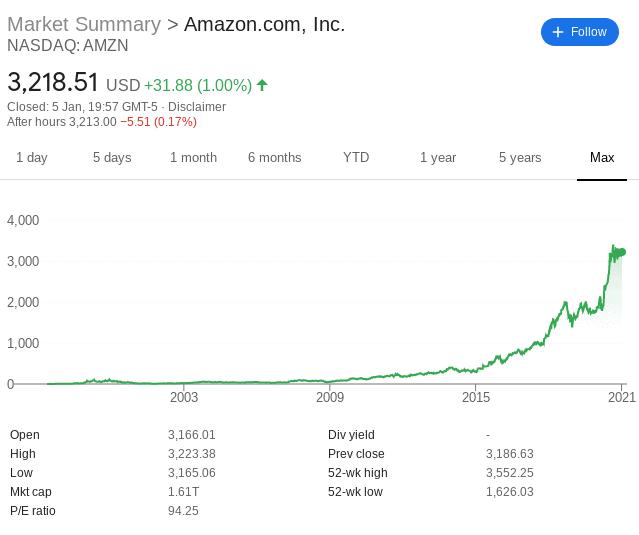 Amazon shares price