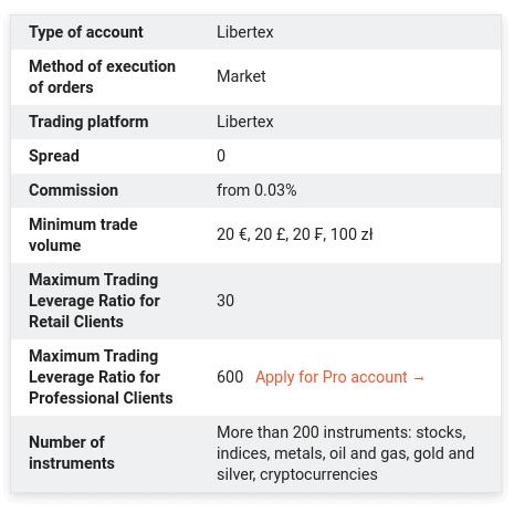 Libertex fees