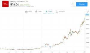 Tesla Stock Price Chart eToro