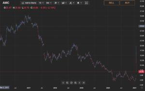 AMC Long Term Price Chart