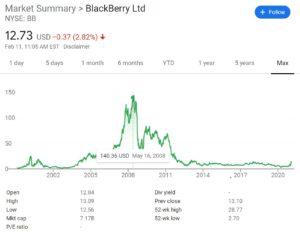 Blackberry Historical Stock Price