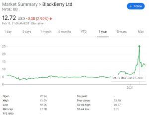 Blackberry Stock Price 2021