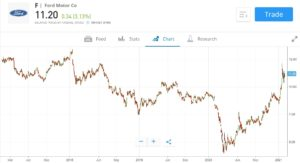 Ford Stock Price Chart