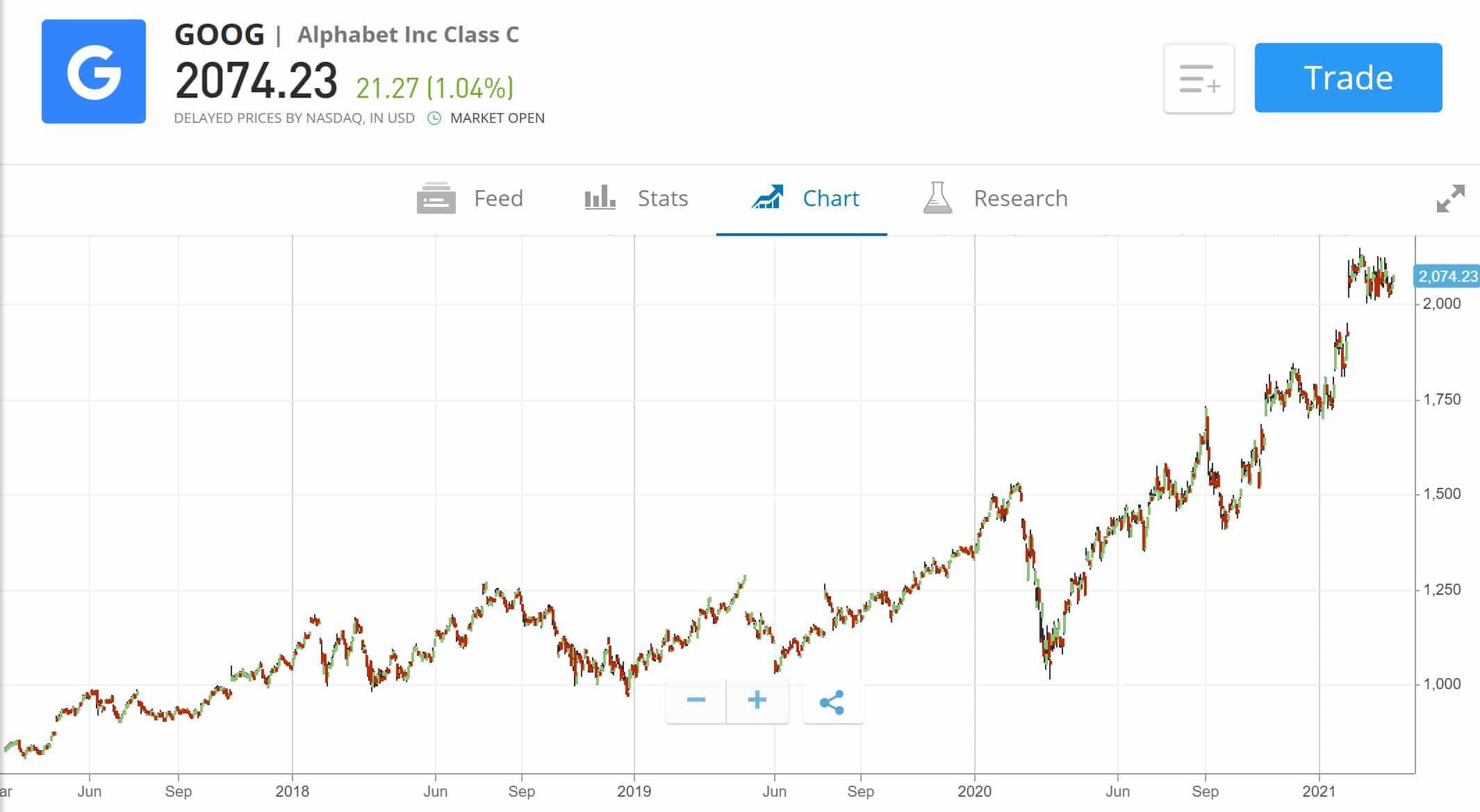 Alphabet Stock Price Chart eToro