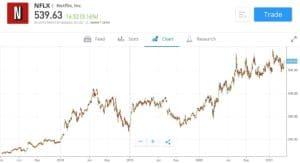Netflix Price Chart eToro