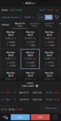 IB Mobile App Futures Contracts
