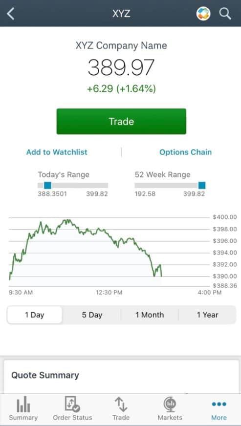 Schwab Mobile Price Charts