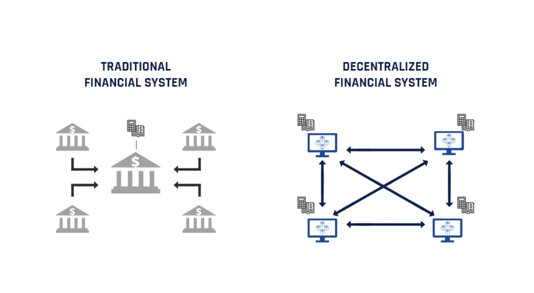 decentralised finance