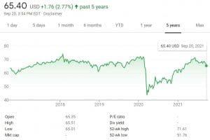 SPDR SP Global Dividend ETF Chart