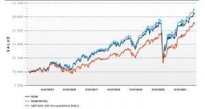 VanEck Australian Equal Weight ETF Chart