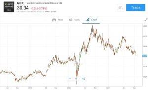 VanEck Vectors Gold Miners ETF Chart