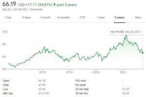 iShare MSCI China ETF Chart