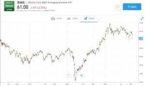 iShares Emerging Markets ETF Chart